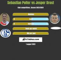 Sebastian Polter vs Jesper Drost h2h player stats