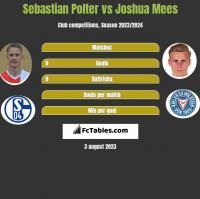 Sebastian Polter vs Joshua Mees h2h player stats