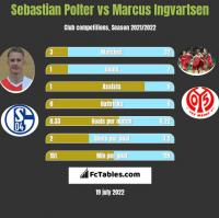 Sebastian Polter vs Marcus Ingvartsen h2h player stats