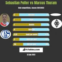 Sebastian Polter vs Marcus Thuram h2h player stats