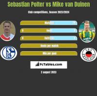 Sebastian Polter vs Mike van Duinen h2h player stats