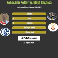 Sebastian Polter vs Milot Rashica h2h player stats