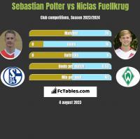 Sebastian Polter vs Niclas Fuellkrug h2h player stats