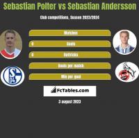 Sebastian Polter vs Sebastian Andersson h2h player stats