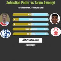 Sebastian Polter vs Taiwo Awoniyi h2h player stats