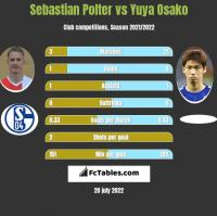 Sebastian Polter vs Yuya Osako h2h player stats