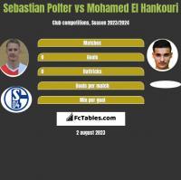 Sebastian Polter vs Mohamed El Hankouri h2h player stats