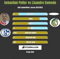 Sebastian Polter vs Lisandro Semedo h2h player stats