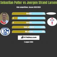 Sebastian Polter vs Joergen Strand Larsen h2h player stats