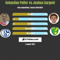 Sebastian Polter vs Joshua Sargent h2h player stats