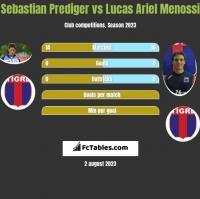 Sebastian Prediger vs Lucas Ariel Menossi h2h player stats