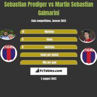 Sebastian Prediger vs Martin Sebastian Galmarini h2h player stats