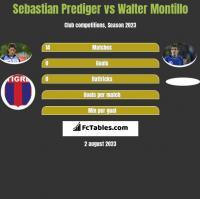 Sebastian Prediger vs Walter Montillo h2h player stats