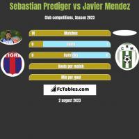 Sebastian Prediger vs Javier Mendez h2h player stats