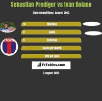 Sebastian Prediger vs Ivan Bolano h2h player stats