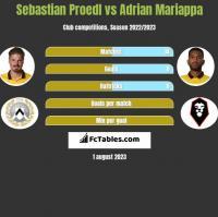 Sebastian Proedl vs Adrian Mariappa h2h player stats