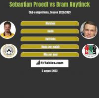 Sebastian Proedl vs Bram Nuytinck h2h player stats
