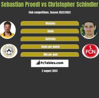 Sebastian Proedl vs Christopher Schindler h2h player stats