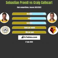 Sebastian Proedl vs Craig Cathcart h2h player stats