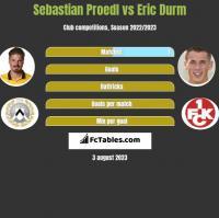 Sebastian Proedl vs Eric Durm h2h player stats