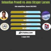 Sebastian Proedl vs Jens Stryger Larsen h2h player stats