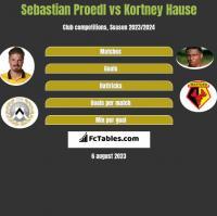 Sebastian Proedl vs Kortney Hause h2h player stats