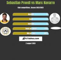 Sebastian Proedl vs Marc Navarro h2h player stats