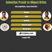 Sebastian Proedl vs Miguel Britos h2h player stats