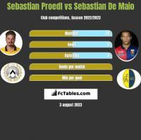 Sebastian Proedl vs Sebastian De Maio h2h player stats