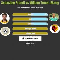 Sebastian Proedl vs William Troost-Ekong h2h player stats