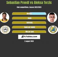 Sebastian Proedl vs Aleksa Terzic h2h player stats
