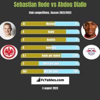 Sebastian Rode vs Abdou Diallo h2h player stats