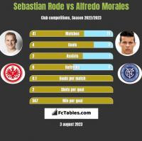 Sebastian Rode vs Alfredo Morales h2h player stats