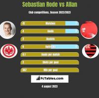 Sebastian Rode vs Allan h2h player stats