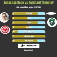 Sebastian Rode vs Bernhard Tekpetey h2h player stats