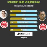Sebastian Rode vs Djibril Sow h2h player stats