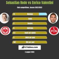 Sebastian Rode vs Enrico Valentini h2h player stats