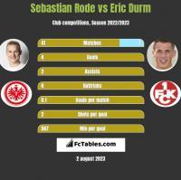 Sebastian Rode vs Eric Durm h2h player stats