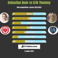 Sebastian Rode vs Erik Thommy h2h player stats