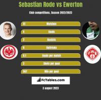 Sebastian Rode vs Ewerton h2h player stats