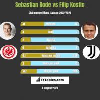 Sebastian Rode vs Filip Kostic h2h player stats