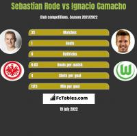 Sebastian Rode vs Ignacio Camacho h2h player stats