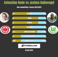 Sebastian Rode vs Joshua Guilavogui h2h player stats