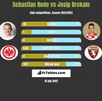 Sebastian Rode vs Josip Brekalo h2h player stats