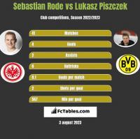 Sebastian Rode vs Łukasz Piszczek h2h player stats