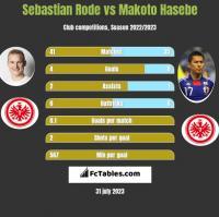 Sebastian Rode vs Makoto Hasebe h2h player stats
