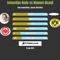 Sebastian Rode vs Manuel Akanji h2h player stats