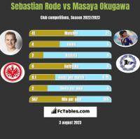 Sebastian Rode vs Masaya Okugawa h2h player stats