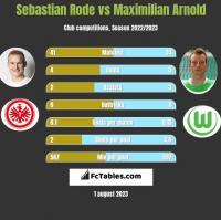 Sebastian Rode vs Maximilian Arnold h2h player stats