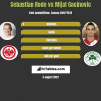 Sebastian Rode vs Mijat Gacinovic h2h player stats